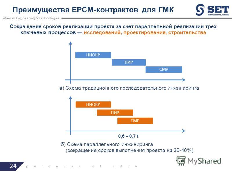 24 Преимущества EPCM-контрактов для ГМК Siberian Engineering & Technologies НИОКР СМР НИОКР ПИР СМР 0,6 – 0,7 t а) Схема традиционного последовательного инжиниринга б) Схема параллельного инжиниринга (сокращение сроков выполнения проекта на 30-40%) П