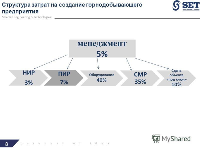 менеджмент 5% НИР 3% ПИР 7% Оборудование 40% СМР 35% Сдача объекта «под ключ» 10% 8 Структура затрат на создание горнодобывающего предприятия Siberian Engineering & Technologies