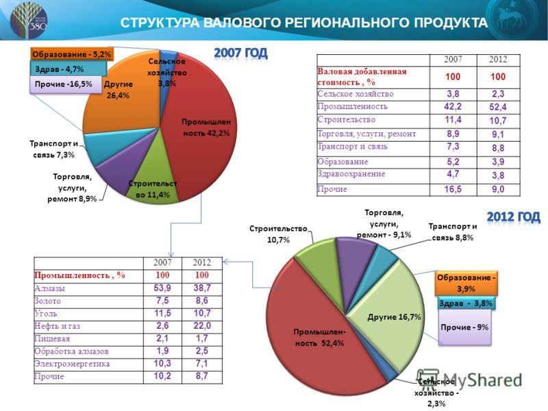 СТРУКТУРА ВАЛОВОГО РЕГИОНАЛЬНОГО ПРОДУКТА 20072012 Валовая добавленная стоимость, % 100 Сельское хозяйство 3,8 2,3 Промышленность 42,2 52,4 Строительство 11,4 10,7 Торговля, услуги, ремонт 8,9 9,1 Транспорт и связь 7,3 8,8 Образование 5,2 3,9 Здравоо