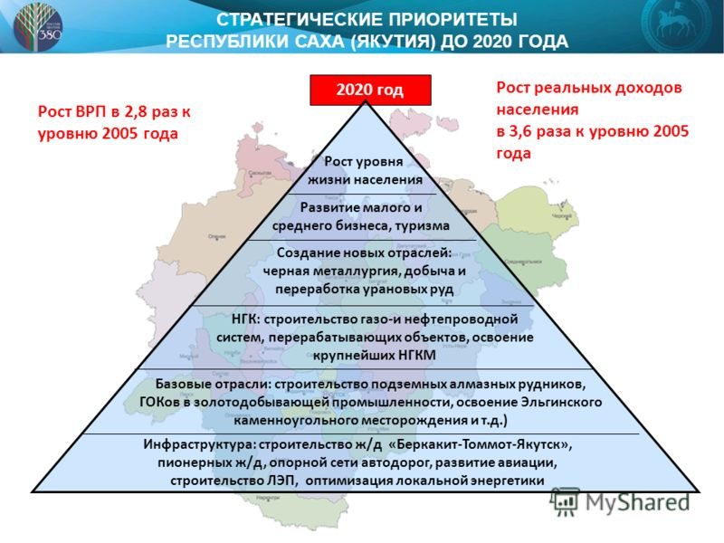 Рост ВРП в 2,8 раз к уровню 2005 года 2020 год СТРАТЕГИЧЕСКИЕ ПРИОРИТЕТЫ РЕСПУБЛИКИ САХА (ЯКУТИЯ) ДО 2020 ГОДА Рост реальных доходов населения в 3,6 раза к уровню 2005 года Инфраструктура: строительство ж/д «Беркакит-Томмот-Якутск», пионерных ж/д, оп