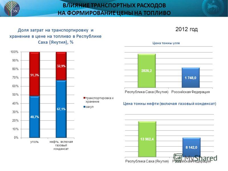 ВЛИЯНИЕ ТРАНСПОРТНЫХ РАСХОДОВ НА ФОРМИРОВАНИЕ ЦЕНЫ НА ТОПЛИВО Доля затрат на транспортировку и хранение в цене на топливо в Республике Саха (Якутия), % Цена тонны угля Цена тонны нефти (включая газовый конденсат) 2012 год