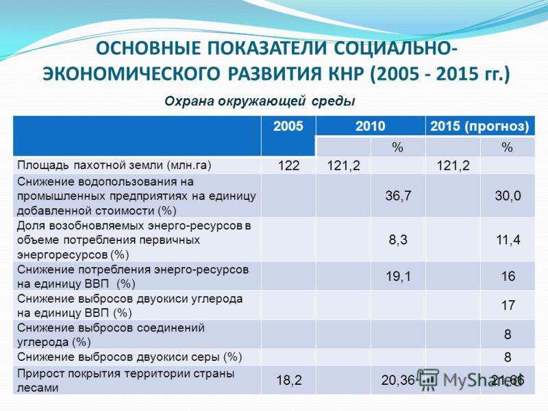 ОСНОВНЫЕ ПОКАЗАТЕЛИ СОЦИАЛЬНО- ЭКОНОМИЧЕСКОГО РАЗВИТИЯ КНР (2005 - 2015 гг.) 2005 20102015 (прогноз) % Площадь пахотной земли (млн.га) 122121,2 Снижение водопользования на промышленных предприятиях на единицу добавленной стоимости (%) 36,730,0 Доля в