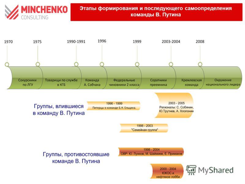 Этапы формирования и последующего самоопределения команды В. Путина