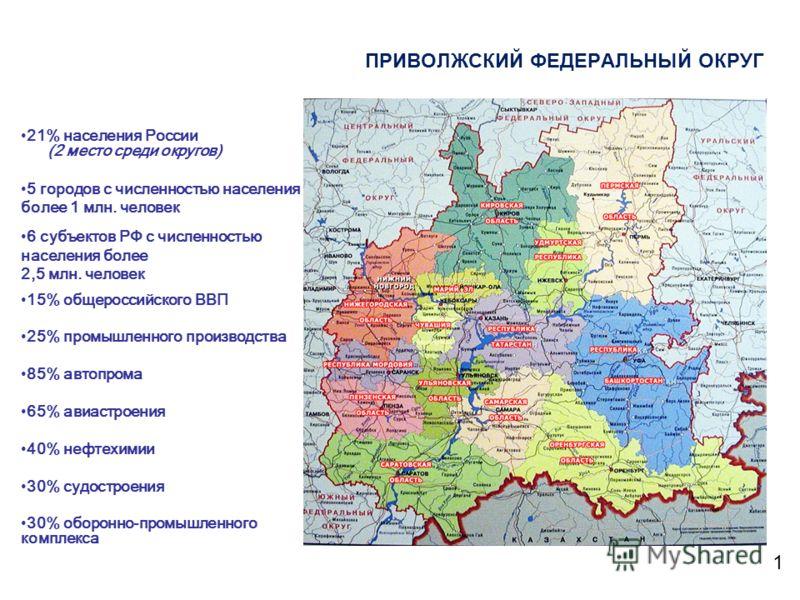 21% населения России (2 место среди округов) 5 городов с численностью населения более 1 млн. человек 6 субъектов РФ с численностью населения более 2,5 млн. человек 15% общероссийского ВВП 25% промышленного производства 85% автопрома 65% авиастроения
