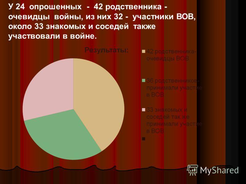 У 24 опрошенных - 42 родственника - очевидцы войны, из них 32 - участники ВОВ, около 33 знакомых и соседей также участвовали в войне.