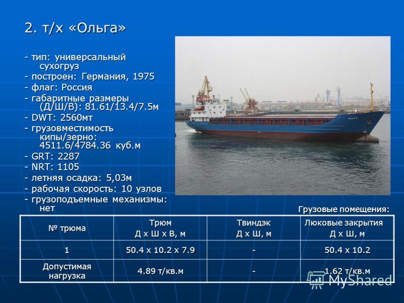 2. т/х «Ольга» - тип: универсальный сухогруз - построен: Германия, 1975 - флаг: Россия - габаритные размеры (Д/Ш/В): 81.61/13.4/7.5м - DWT: 2560мт - грузовместимость кипы/зерно: 4511.6/4784.36 куб.м - GRT: 2287 - NRT: 1105 - летняя осадка: 5,03м - ра