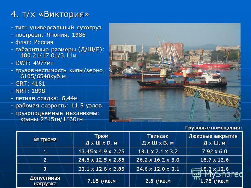 4. т/х «Виктория» - тип: универсальный сухогруз - построен: Япония, 1986 - флаг: Россия - габаритные размеры (Д/Ш/В): 100.21/17.01/8.11м - DWT: 4977мт - грузовместимость кипы/зерно: 6105/6548куб.м - GRT: 4181 - NRT: 1898 - летняя осадка: 6,44м - рабо