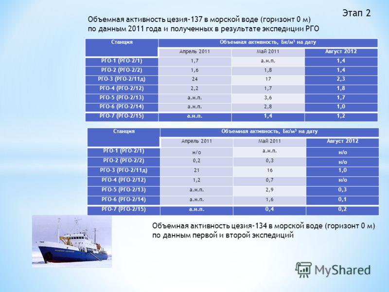 СтанцияОбъемная активность, Бк/м 3 на дату Апрель 2011Май 2011Август 2012 РГО-1 (РГО-2/1)1,7а.н.п.1,4 РГО-2 (РГО-2/2)1,61,81,4 РГО-3 (РГО-2/11д)24172,3 РГО-4 (РГО-2/12)2,21,71,8 РГО-5 (РГО-2/13)а.н.п.3,61,7 РГО-6 (РГО-2/14)а.н.п.2,81,0 РГО-7 (РГО-2/1