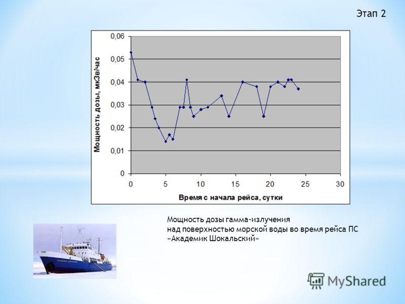 Мощность дозы гамма-излучения над поверхностью морской воды во время рейса ПС «Академик Шокальский» Этап 2