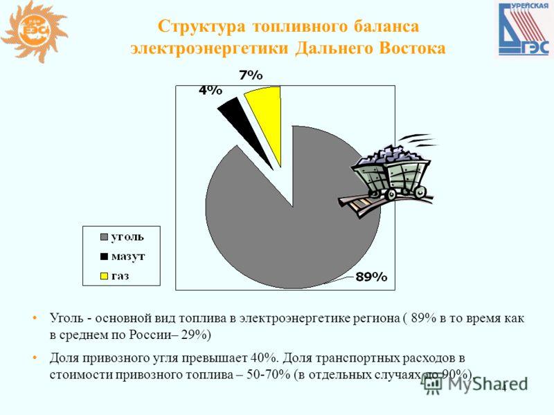 4 Структура топливного баланса электроэнергетики Дальнего Востока Уголь - основной вид топлива в электроэнергетике региона ( 89% в то время как в среднем по России– 29%) Доля привозного угля превышает 40%. Доля транспортных расходов в стоимости приво