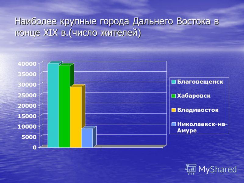 Наиболее крупные города Дальнего Востока в конце XIX в.(число жителей)