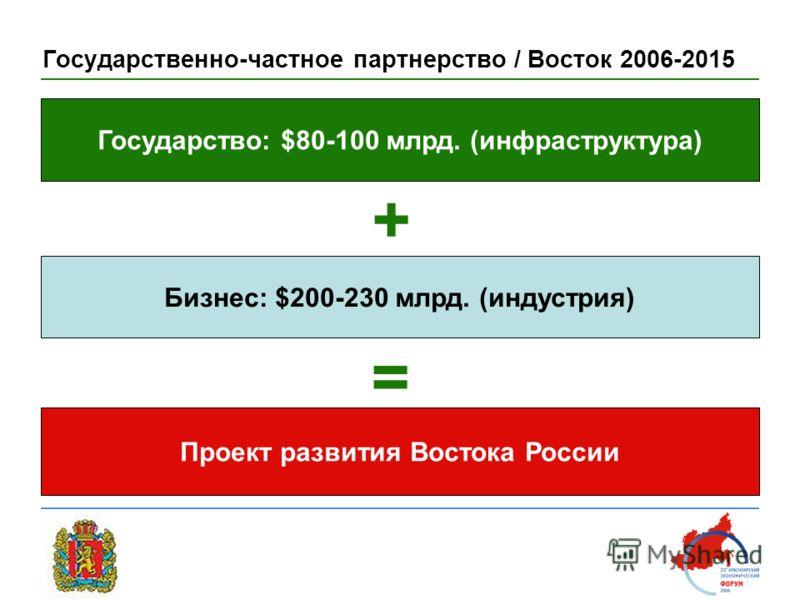 Государственно-частное партнерство / Восток 2006-2015 Бизнес: $200-230 млрд. (индустрия) + Государство: $80-100 млрд. (инфраструктура) Проект развития Востока России =