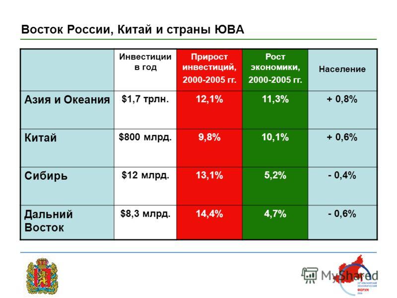 Восток России, Китай и страны ЮВА Инвестиции в год Прирост инвестиций, 2000-2005 гг. Рост экономики, 2000-2005 гг. Население Азия и Океания $1,7 трлн.12,1%11,3%+ 0,8% Китай $800 млрд.9,8%10,1%+ 0,6% Сибирь $12 млрд.13,1%5,2%- 0,4% Дальний Восток $8,3