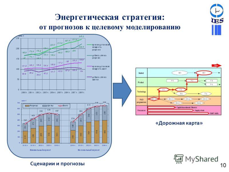 «Дорожная карта» Энергетическая стратегия: от прогнозов к целевому моделированию Сценарии и прогнозы 10