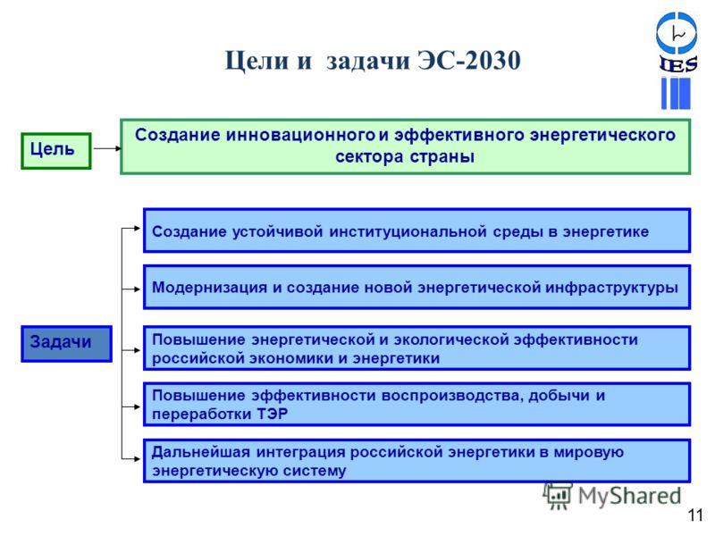 Цели и задачи ЭС-2030 Повышение эффективности воспроизводства, добычи и переработки ТЭР Модернизация и создание новой энергетической инфраструктуры Повышение энергетической и экологической эффективности российской экономики и энергетики Создание усто