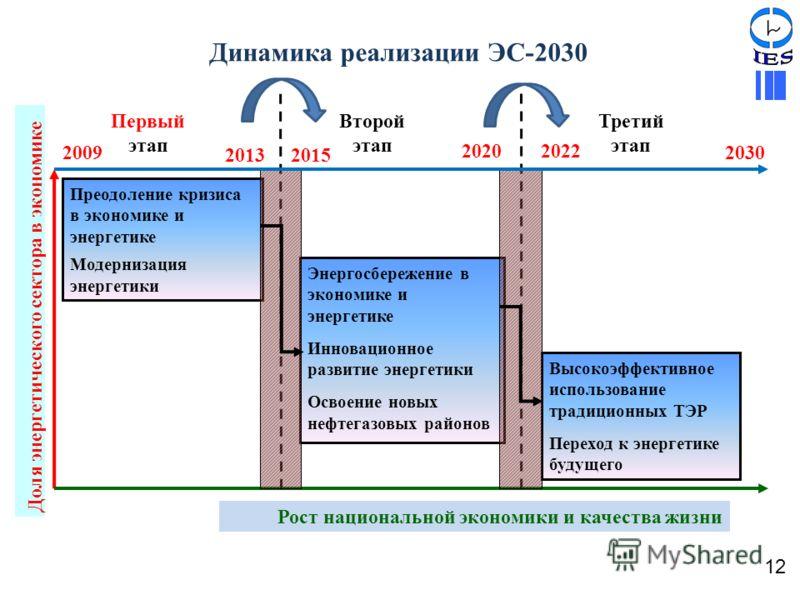 Динамика реализации ЭС-2030 Первый этап Второй этап Третий этап Рост национальной экономики и качества жизни Доля энергетического сектора в экономике Преодоление кризиса в экономике и энергетике Модернизация энергетики Энергосбережение в экономике и