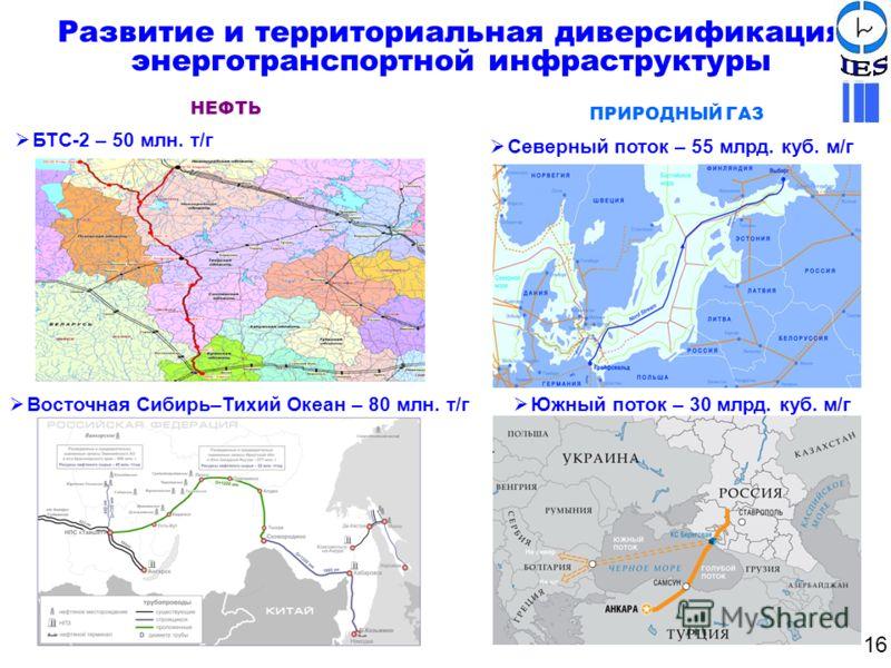НЕФТЬ ПРИРОДНЫЙ ГАЗ БТС-2 – 50 млн. т/г Северный поток – 55 млрд. куб. м/г Южный поток – 30 млрд. куб. м/г Восточная Сибирь–Тихий Океан – 80 млн. т/г Развитие и территориальная диверсификация энерготранспортной инфраструктуры 16