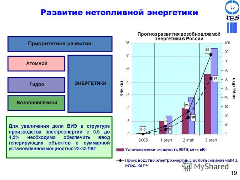 Развитие нетопливной энергетики Приоритетное развитие: Атомной Гидро Возобновляемой ЭНЕРГЕТИКИ Для увеличения доли ВИЭ в структуре производства электроэнергии с 0,5 до 4,5% необходимо обеспечить ввод генерирующих объектов с суммарной установленной мо