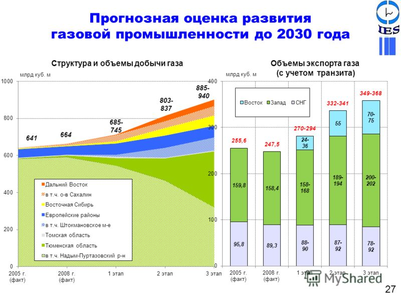 Структура и объемы добычи газаОбъемы экспорта газа (с учетом транзита) 27 Прогнозная оценка развития газовой промышленности до 2030 года