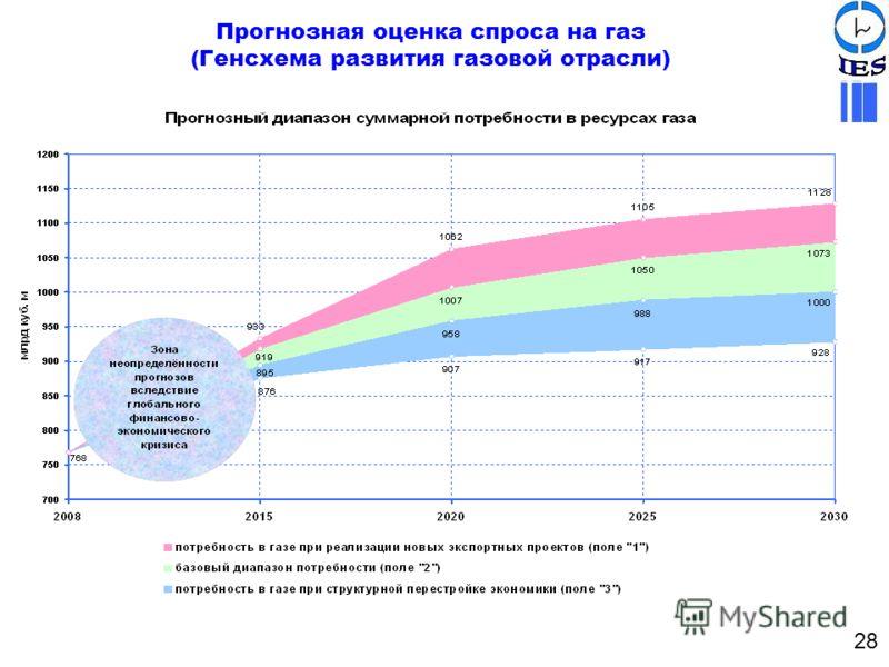 Прогнозная оценка спроса на газ (Генсхема развития газовой отрасли) 28