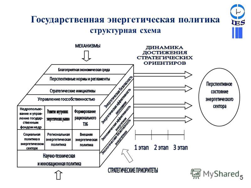 Государственная энергетическая политика структурная схема 5