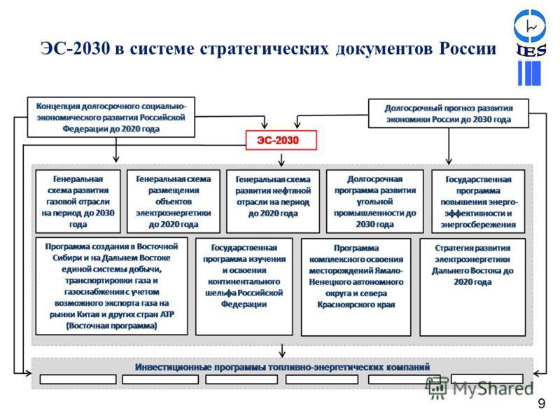 ЭС-2030 в системе стратегических документов России 9