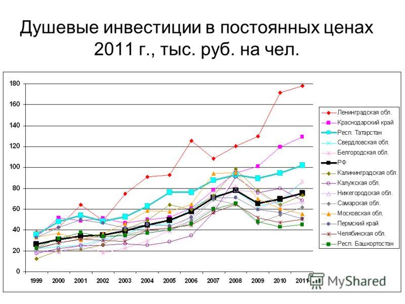 Душевые инвестиции в постоянных ценах 2011 г., тыс. руб. на чел.