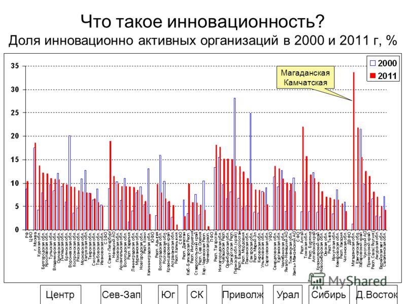Что такое инновационность? Доля инновационно активных организаций в 2000 и 2011 г, % ЦентрСев-ЗапПриволжЮгУралСибирьД.ВостокСК Магаданская Камчатская