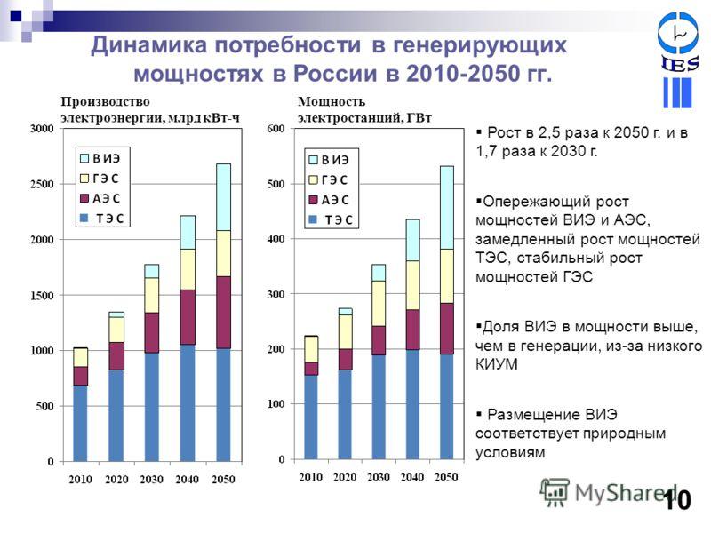 Динамика потребности в генерирующих мощностях в России в 2010-2050 гг. Рост в 2,5 раза к 2050 г. и в 1,7 раза к 2030 г. Опережающий рост мощностей ВИЭ и АЭС, замедленный рост мощностей ТЭС, стабильный рост мощностей ГЭС Доля ВИЭ в мощности выше, чем