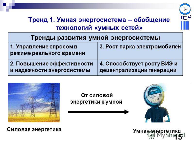 Тренд 1. Умная энергосистема – обобщение технологий «умных сетей» Тренды развития умной энергосистемы 1. Управление спросом в режиме реального времени 3. Рост парка электромобилей 2. Повышение эффективности и надежности энергосистемы 4. Способствует