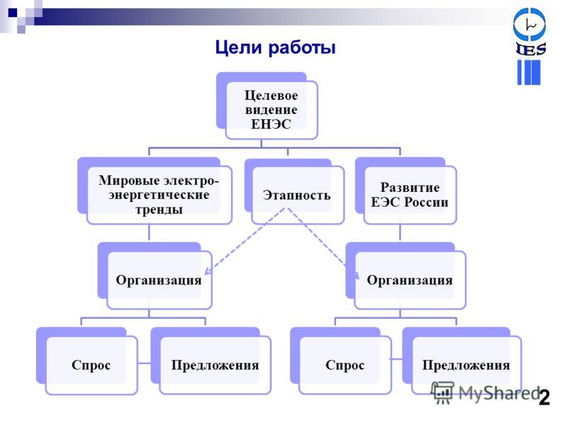 Цели работы 2 Целевое видение ЕНЭС Мировые электро- энергетические тренды ОрганизацияСпросПредложенияЭтапность Развитие ЕЭС России ОрганизацияСпросПредложения