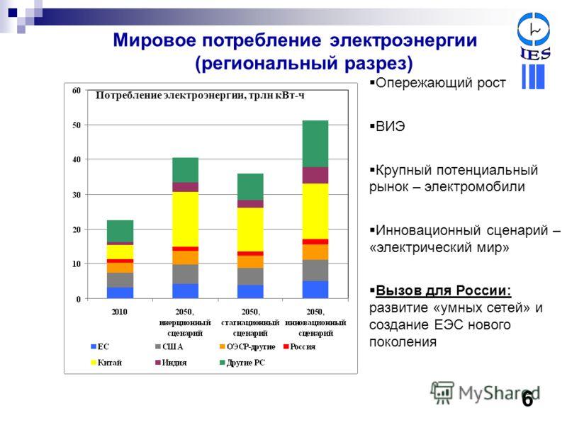 Мировое потребление электроэнергии (региональный разрез) Опережающий рост ВИЭ Крупный потенциальный рынок – электромобили Инновационный сценарий – «электрический мир» Вызов для России: развитие «умных сетей» и создание ЕЭС нового поколения Потреблени