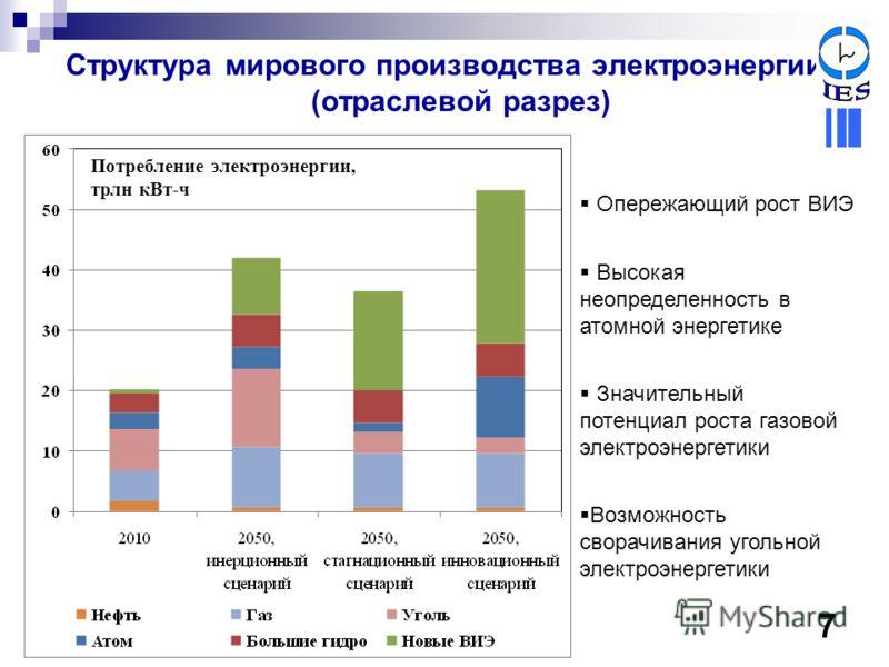 Структура мирового производства электроэнергии (отраслевой разрез) Опережающий рост ВИЭ Высокая неопределенность в атомной энергетике Значительный потенциал роста газовой электроэнергетики Возможность сворачивания угольной электроэнергетики Потреблен