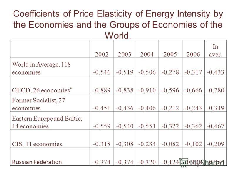 20022003200420052006 In aver. World in Average, 118 economies-0,546-0,519-0,506-0,278-0,317-0,433 OECD, 26 economies * -0,889-0,838-0,910-0,596-0,666-0,780 Former Socialist, 27 economies-0,451-0,436-0,406-0,212-0,243-0,349 Eastern Europe and Baltic,