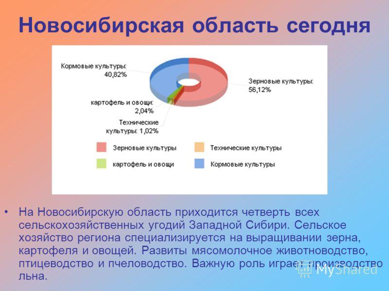 На Новосибирскую область приходится четверть всех сельскохозяйственных угодий Западной Сибири. Сельское хозяйство региона специализируется на выращивании зерна, картофеля и овощей. Развиты мясомолочное животноводство, птицеводство и пчеловодство. Важ
