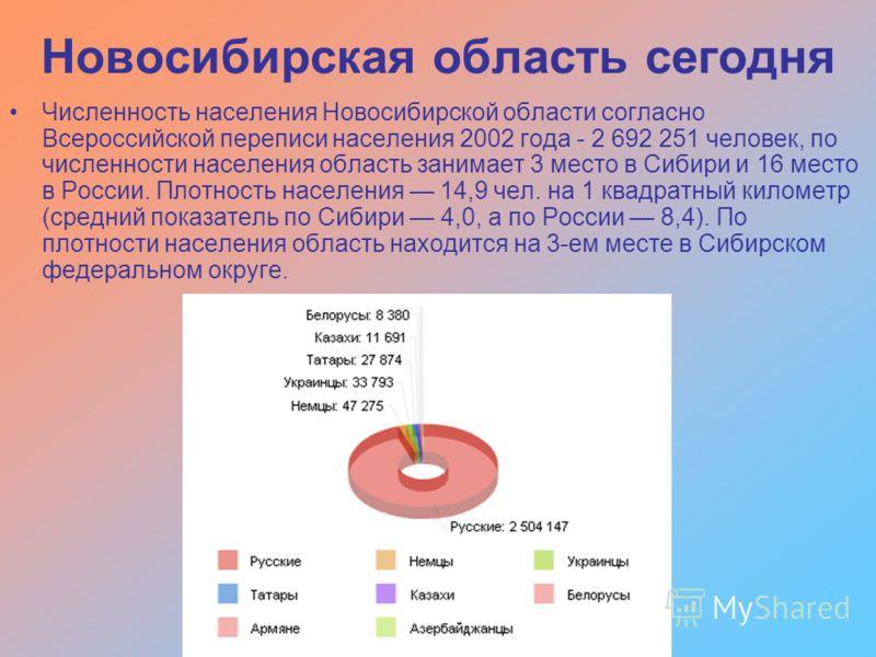 Численность населения Новосибирской области согласно Всероссийской переписи населения 2002 года - 2 692 251 человек, по численности населения область занимает 3 место в Сибири и 16 место в России. Плотность населения 14,9 чел. на 1 квадратный километ