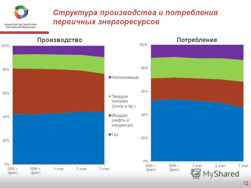 Производство и потребление первичных топливно-энергетических ресурсов 11