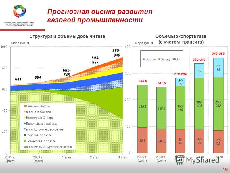 Индикаторы стратегического развития газовой промышленности 18 Индикаторы/направления 2008 г. факт 1 этап2 этап3 этап Добыча газа Доля новых районов в суммарных объемах добычи, %, в т.ч. 213-1421-2338-39 Ямал 06923-24 Восточная Сибирь и Дальний Восток