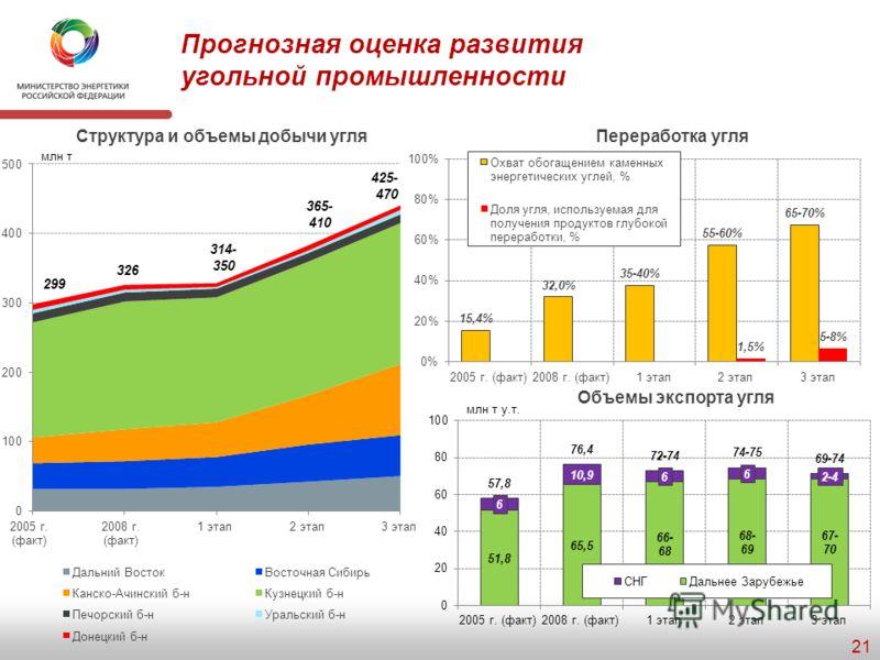 Индикаторы/направления 2008 г. (факт) 1 этап2 этап3 этап Добыча и транспортировка угля Удельный вес вновь вводимых мощностей по добыче в общем объеме добычи угля, % 45-615-2025-30 Доля Восточных регионов страны (Канско-Ачинский б-н, Восточная Сибирь,