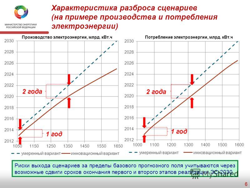 Целевые ориентиры системы связей и взаимодействия экономики и энергетики Целевой ориентир 2005 г. (факт) 2030 г. Изменение, % Доля ТЭК в ВВП30%18%- 12% Доля экспорта ТЭР в ВВП19%5%- 14% Доля ТЭР в экспорте61%34%- 27% Доля капиталовложений в ВВП 27%11