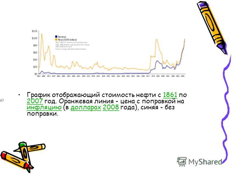 График отображающий стоимость нефти с 1861 по 2007 год. Оранжевая линия - цена с поправкой на инфляцию (в долларах 2008 года), синяя - без поправки.1861 2007 инфляциюдолларах2008