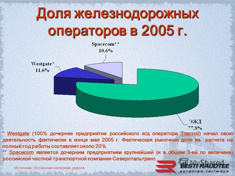 Источник: Эстонская железная дорога Доля железнодорожных операторов в 2005 г. * Westgate (100% дочернее предприятие российского ж/д оператора Transoil) начал свою деятельность фактически в конце мая 2005 г. Фактическая рыночная доля из расчета на пол
