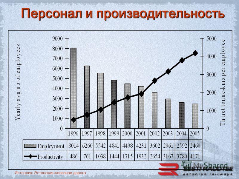 Источник: Эстонская железная дорога Персонал и производительность