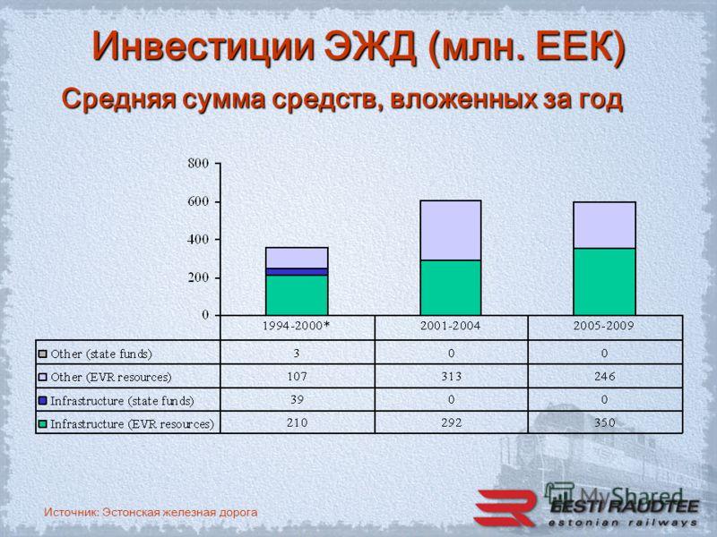 Источник: Эстонская железная дорога Инвестиции ЭЖД (млн. ЕЕК) Средняя сумма средств, вложенных за год