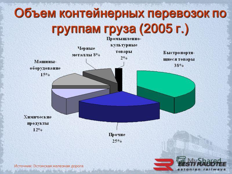 Источник: Эстонская железная дорога Объем контейнерных перевозок по группам груза (2005 г.)
