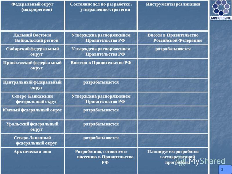 Федеральный округ (макрорегион) Состояние дел по разработке \ утверждению стратегии Инструменты реализации Дальний Восток и Байкальский регион Утверждена распоряжением Правительства РФ Внесен в Правительство Российской Федерации Сибирский федеральный
