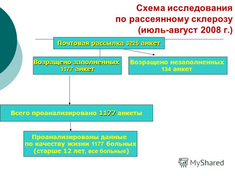 Схема исследования по рассеянному склерозу (июль-август 2008 г.) Почтовая рассылка 3225 анкет Возращено незаполненных 134 анкет Возращено заполненных 1177 анкет 1177 Всего проанализировано 1177 анкеты Проанализированы данные по качеству жизни 1177 бо