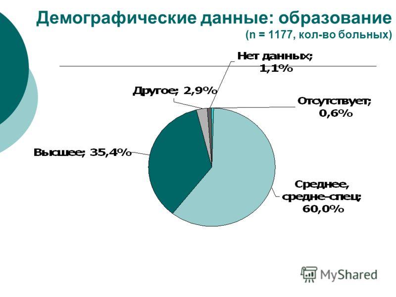 Демографические данные: образование (n = 1177, кол-во больных)