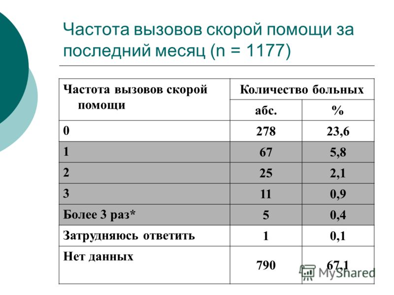 Частота вызовов скорой помощи за последний месяц (n = 1177) Частота вызовов скорой помощи Количество больных абс.% 0 27823,6 1 675,8 2 252,1 3 110,9 Более 3 раз* 50,4 Затрудняюсь ответить 10,1 Нет данных 79067,1