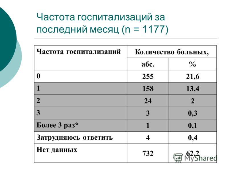 Частота госпитализаций за последний месяц (n = 1177) Частота госпитализаций Количество больных, абс.% 0 25521,6 1 15813,4 2 242 3 30,3 Более 3 раз* 10,1 Затрудняюсь ответить 40,4 Нет данных 73262,2
